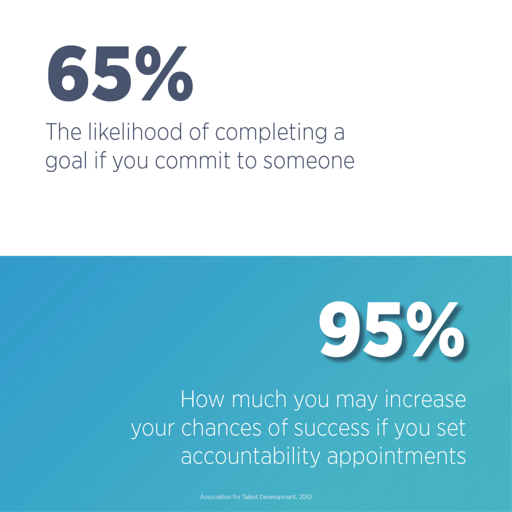 65% is the likelihood of completing a goal if you commit to someone. 95% is how you can increase your chances of success if you set accountability appointments. You can increase accountability even through texting.