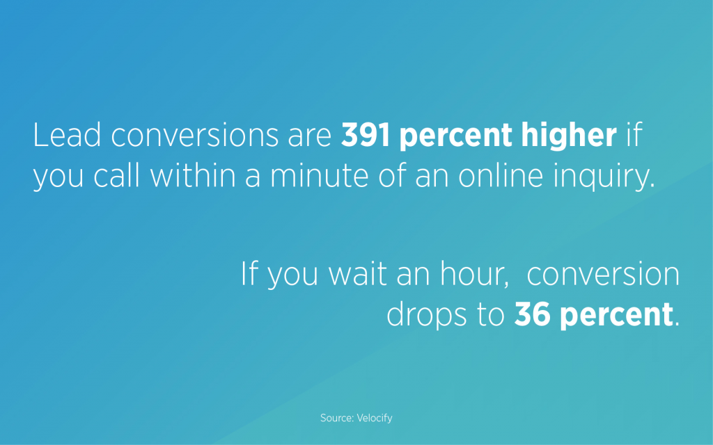 Lead conversions are 391 percent higher if you call within a minute of an online inquiry. If you wait an additional minute, that conversion rate drops to 120 percent. If you wait an hour, it drops to 36 percent (Velocify).