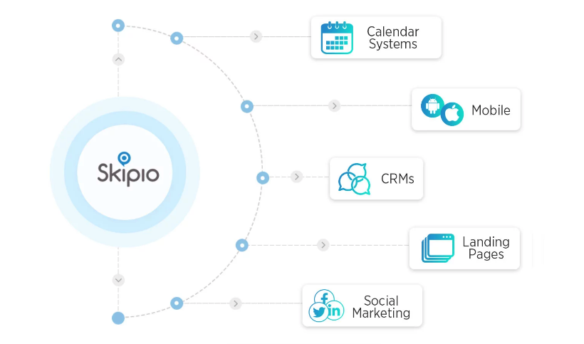 Skipio integrates with CRMs, social media platforms, calendars, and more. It's why we're more than a  business texting platform.