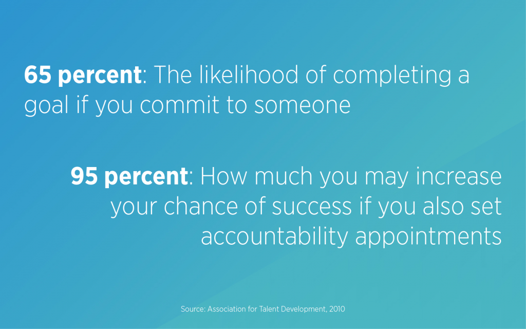 The likelihood of completing a goal if you commit to someone is 65 percent. You can increase your chance of success by up to 95 percent if you also set accountability appointments.