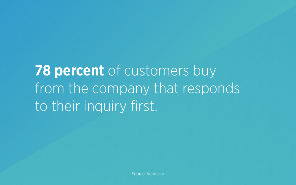 78 percent of customers buy from the company that responds to their inquiry first, according to Vendasta.