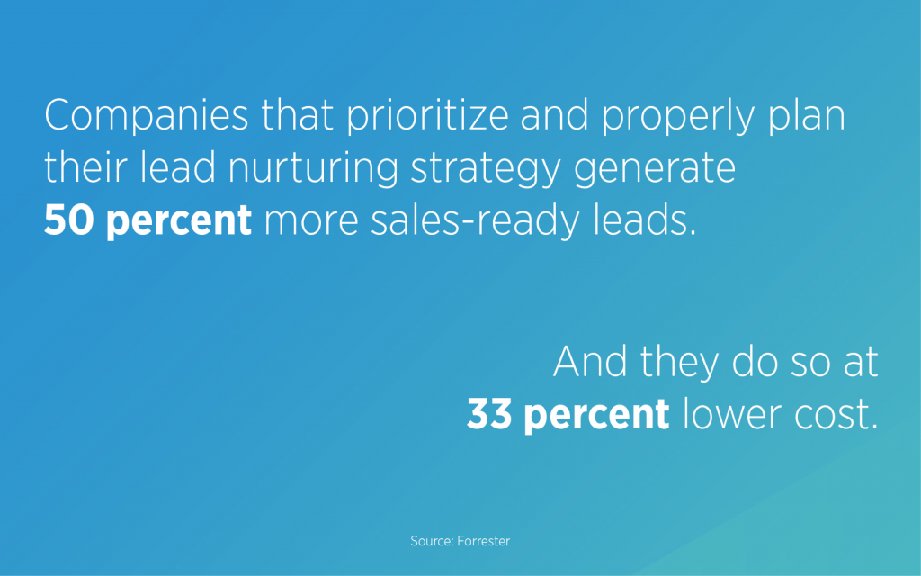 Companies that prioritize and properly plan their lead nurturing strategy generate 50 percent more sales-ready leads. And they do so at 33 percent lower cost, according to Forrester. This contributes to why you need to optimize your lead nurturing.