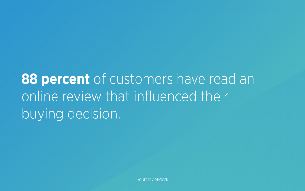88 percent of customers have read an online review that influenced their buying decision.