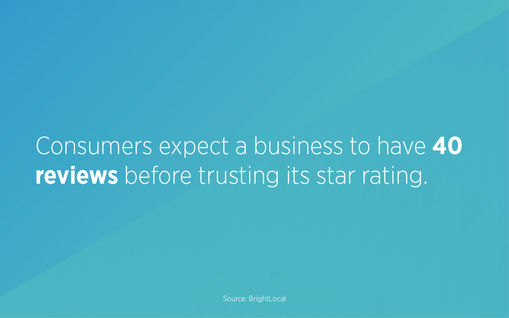 Consumers expect a business to have 40 reviews before trusting its star rating.