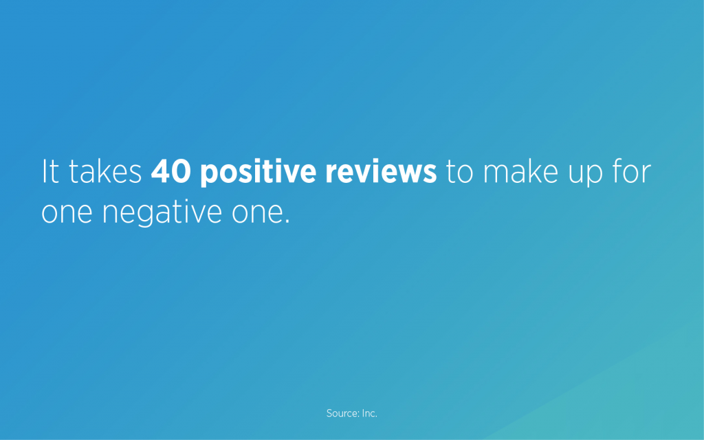 It takes 40 positive reviews to make up for one negative review.