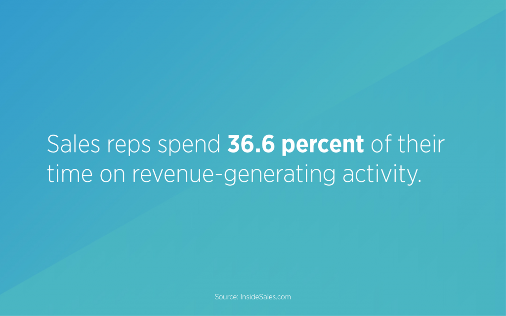 Sales reps spend 36.6 percent of their time on revenue-generating activity.